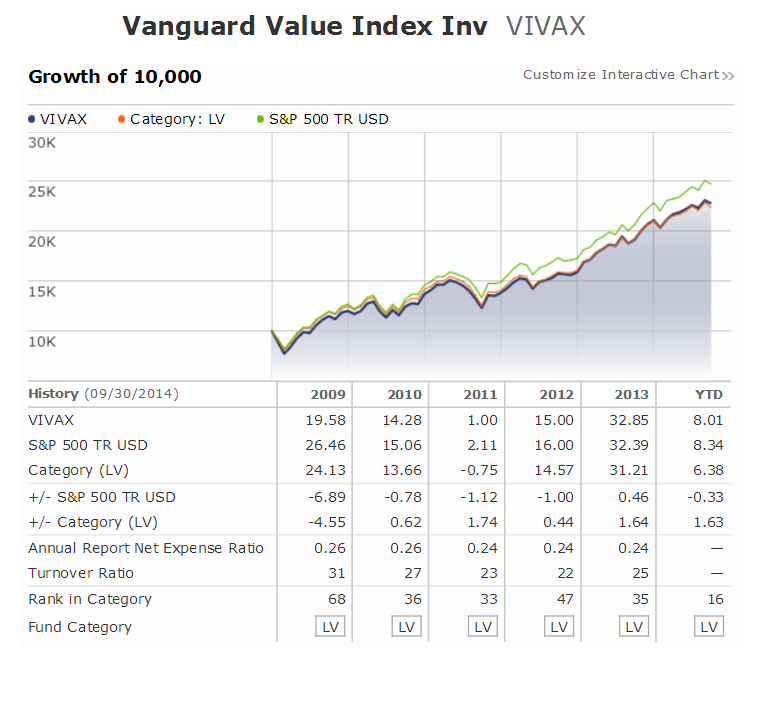 Vanguard Value Index Fund (VIVAX)