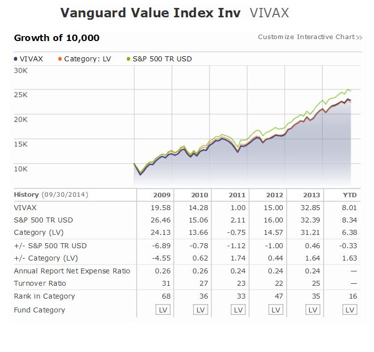 Vanguard Value Index Fund | VIVAX