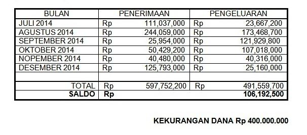keuangan masjid raya gca