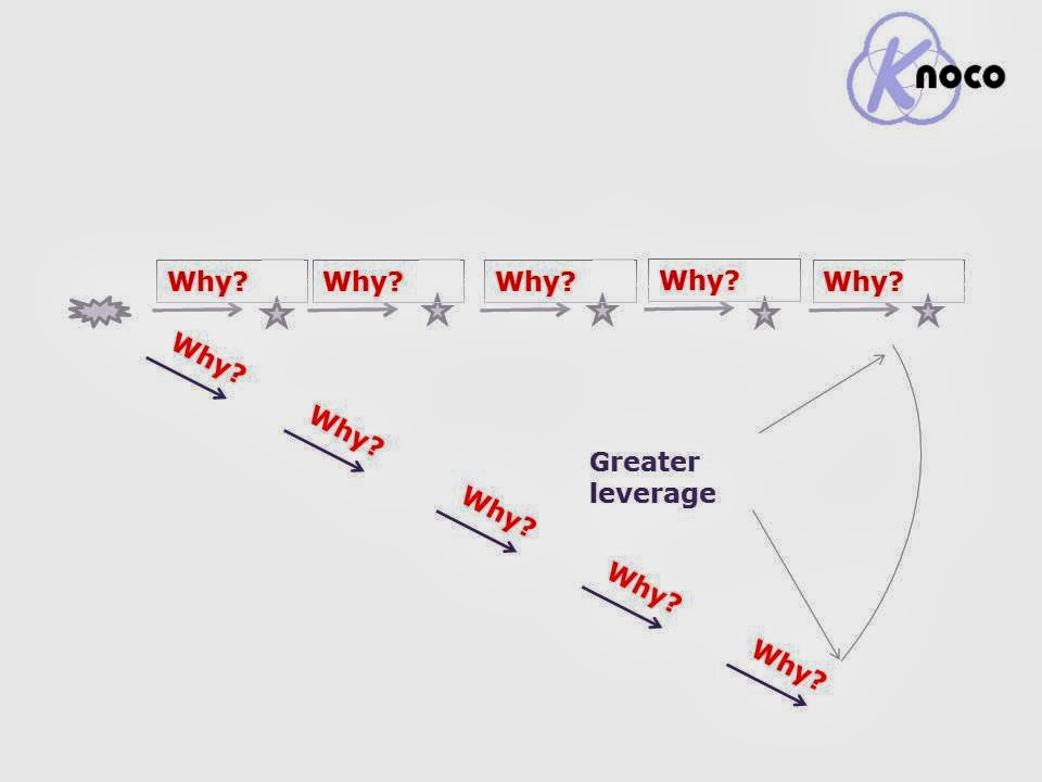 knowledge management issues an analysis of There's a right way and a wrong way to perform a swot analysis this article demonstrates the framework with clarity.