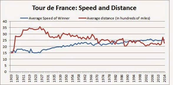 Tour De France Overall Average Speed