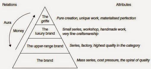 pricing design pyramid - branding - pricing