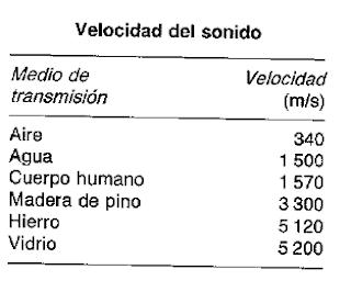 velocidad del sonido en diferentes medios