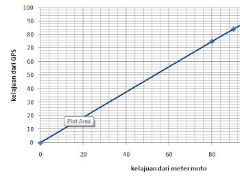 Meter Kelajuan Honda Wave 125x Ultimo