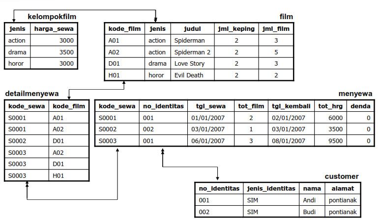 Transformasi erd ke database fisik model data relational lanjut berikut ini adalah kira kira gambaran dari keterhubungan tabel tabel yang telah kita buat tadi ccuart Choice Image