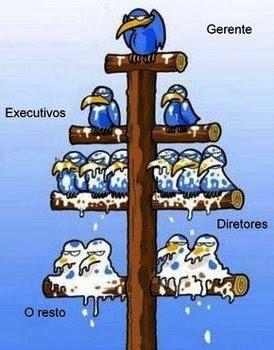 Exemplo de Hierarquia