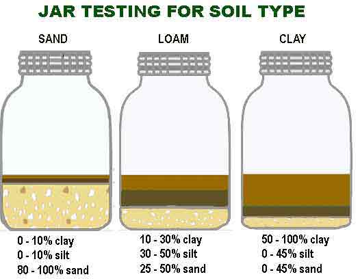 Agriculture tips types of pakistans soil bolta karachi for What is soil made out of