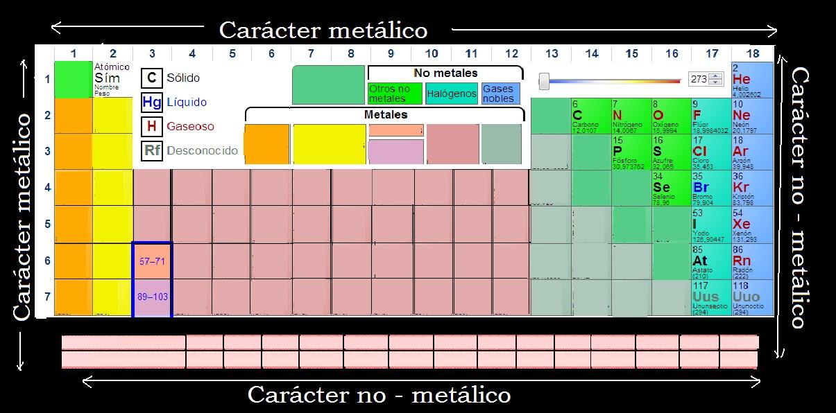 los no metales representados en la tabla peridica por el color morado entre los cuales se incluyen el carbono el nitrgeno el fsforo el oxgeno - Tabla Periodica Solo Los Metales