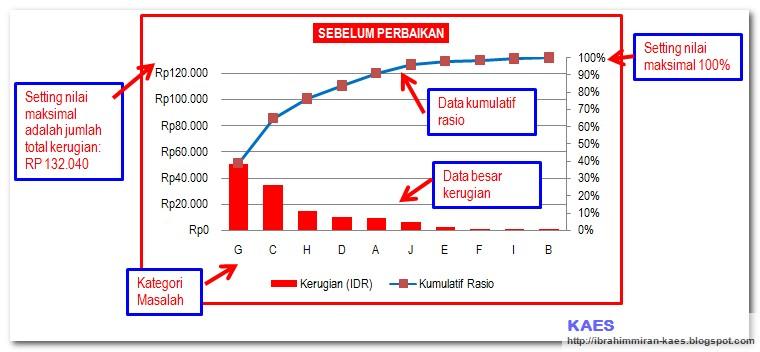 Pareto5g 4 buatlah grafik batang dan secondary axis berupa grafik garis untuk grafik batang gunakan data kerugian sedangkan grafik garis gunakan data kumulatif ccuart Images