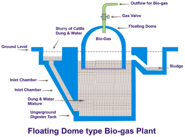 floating dome type bio gas plant - Home Biogas System Design