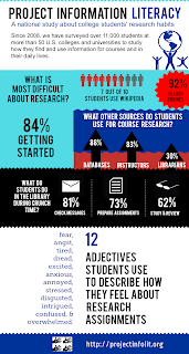 Project Info. Literacy infographic