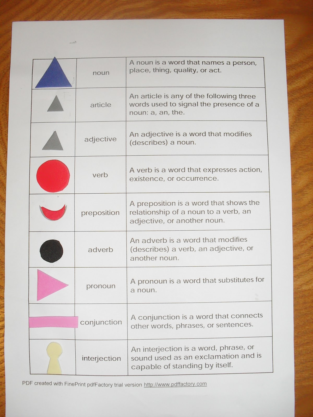 A muslim homeschool montessori grammar symbols the lessons to go along with the symbols are easily found online including on youtube you can also find plenty of sites where you can simply print out the biocorpaavc