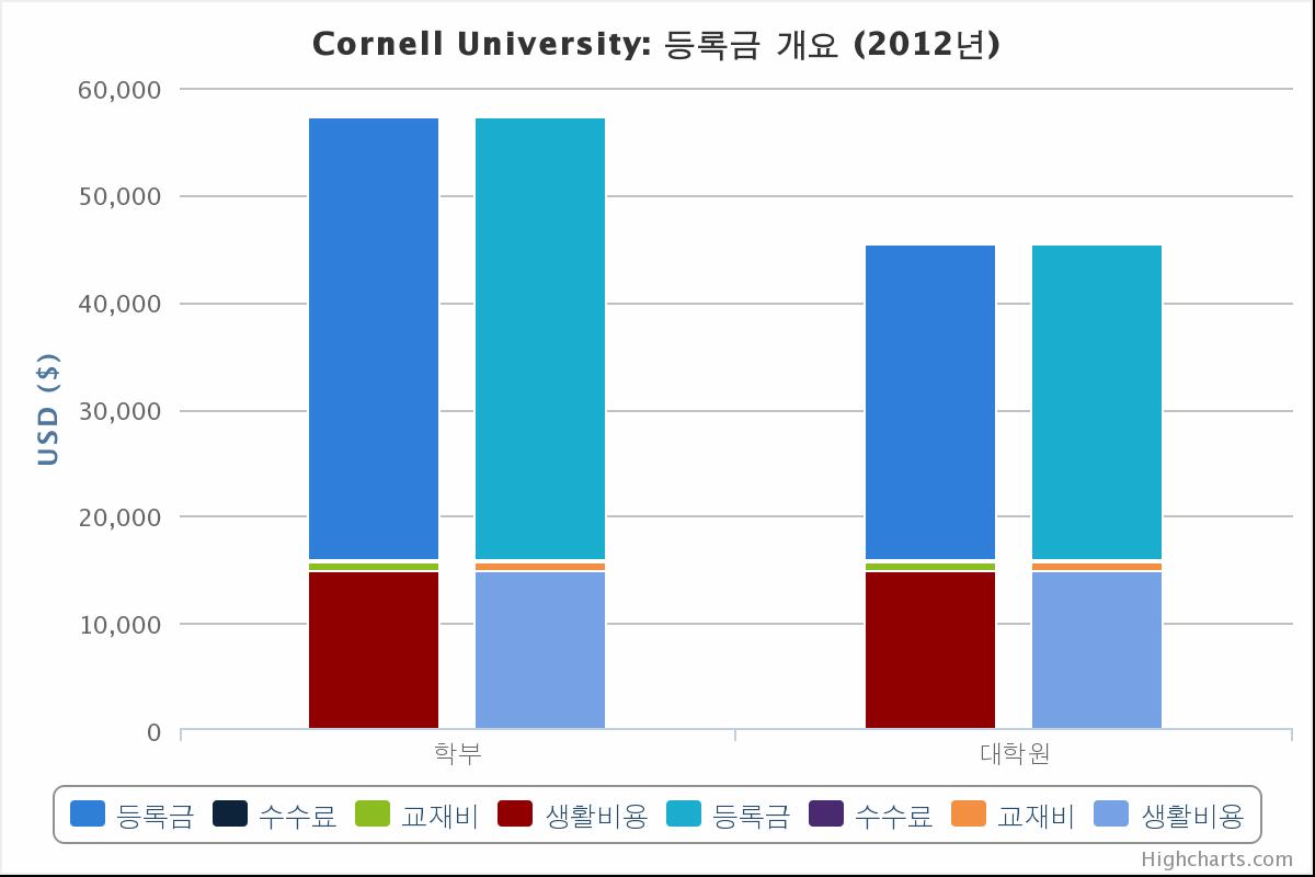 코넬 대학 등록금, 수수료, 생활비용 차트