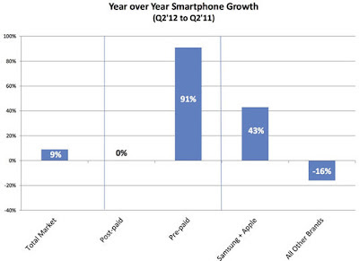 Pre-Paid Smartphone Sales Growth