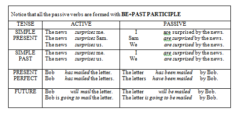 Regission: ACTIVE SENTENCE AND PASSIVE SENTENCE