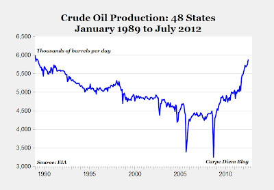 Crude Oil Production US Lower 48