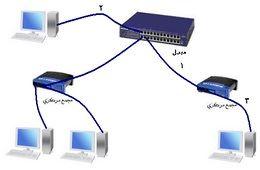 تمديد الكيابل النحاسية لشبكات الحاسب
