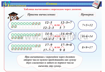 Схема таблицы вычитания