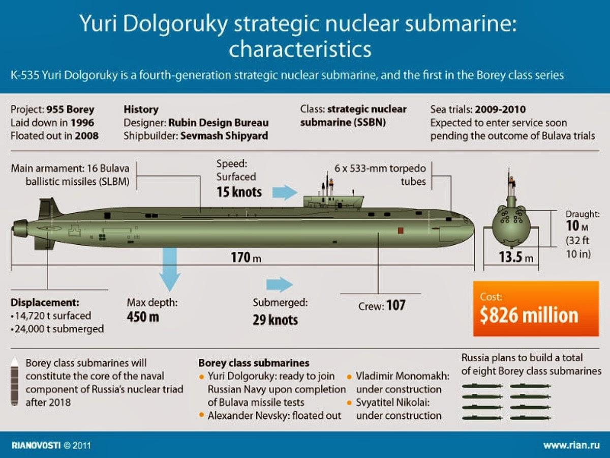 габариты подводной лодки александр невский