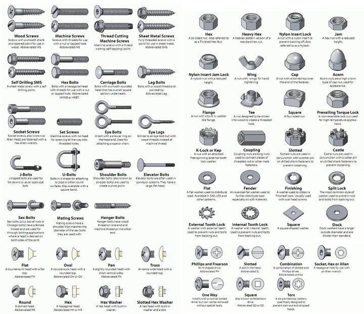 Modelos for Tipos de tuercas