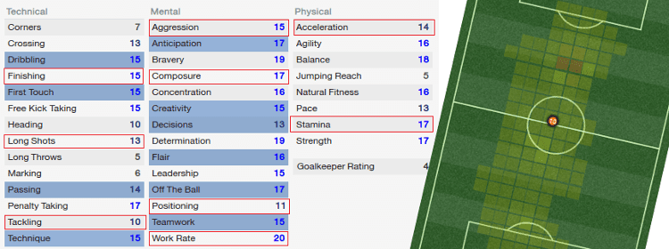 Advanced Playmaker Player Attributes and Average Positions