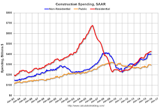 Construction Spending decreased 0.4% in November, Up 10.5% YoY