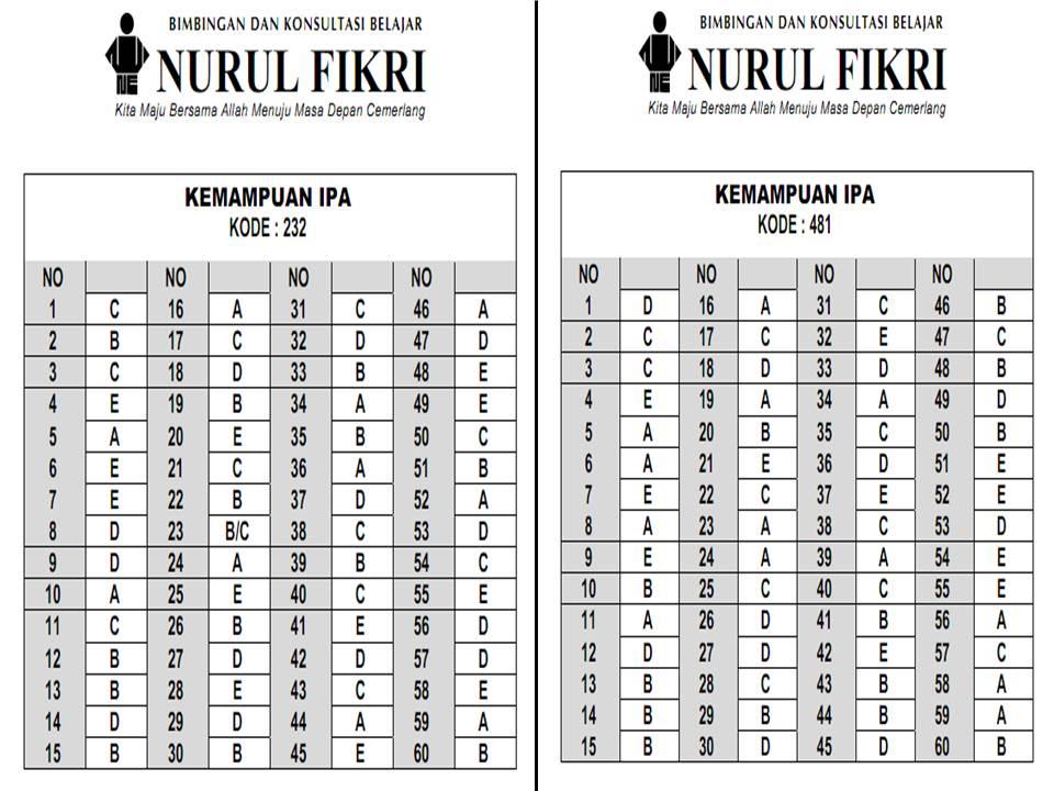Kunci Jawaban Kemampuan Ipa Snmptn 2012 Bambang Hariyanto