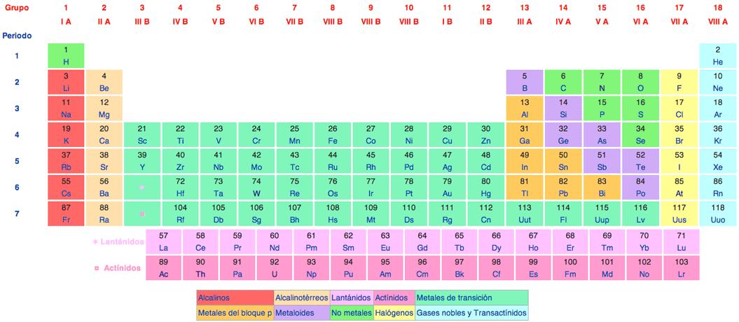 Luciana figueroa 3a proyecto tecno quimica tabla peridica de los tabla peridica de los elementos urtaz Images