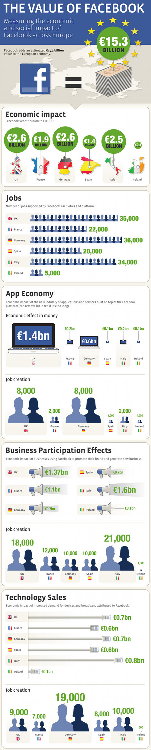 The Value of Facebook Across Europe (Infographic)