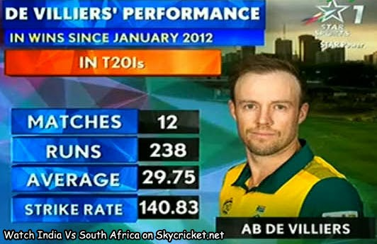 Ab de Villiers Twenty20 batting performance