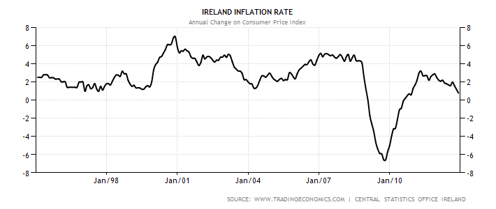 irelands inflation rate Domestic anchor and had been experiencing high inflation rates (p 181)  dornbusch argues that in the irish case bond yields fell as expected but only  partially.