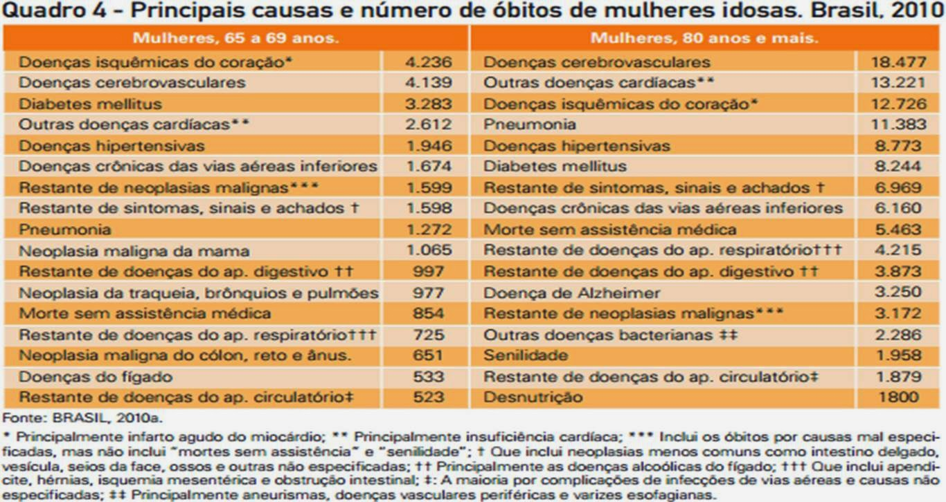 Mortalidade de Mulheres