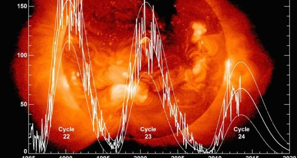 Sun's Bizarre Activity May Trigger Another Ice Age