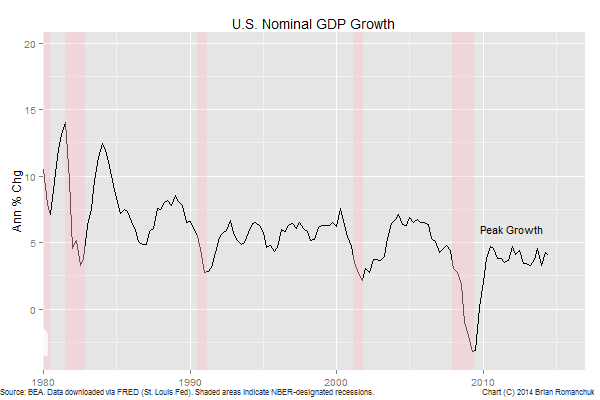 Chart: U.S. Nominal GDP Growth
