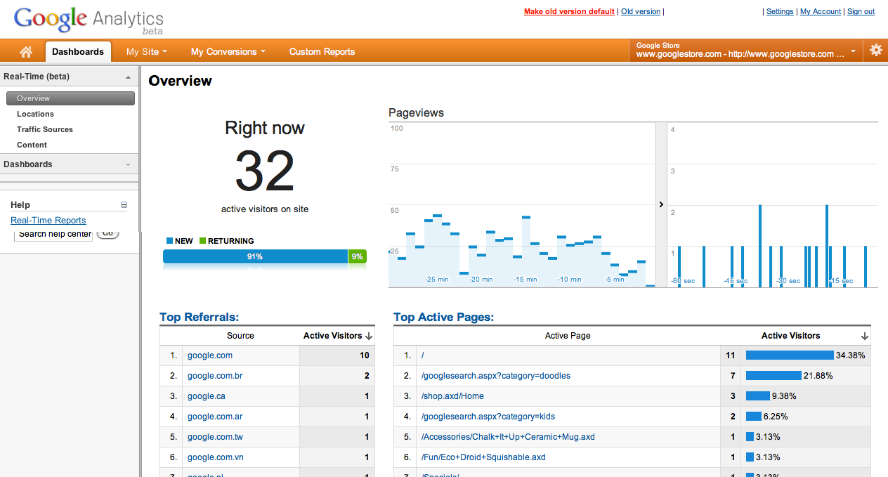 Screenshot of realtime analytics from Google