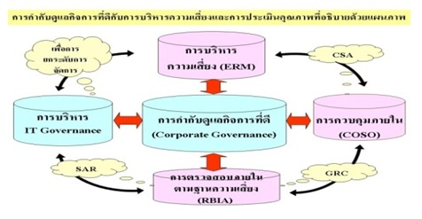 corporate governance and csr a tool This finding suggests that companies use csr as a strategic management tool -- specifically, an employee governance tool -- to increase employee engagement and counter the possibility of adverse behavior.