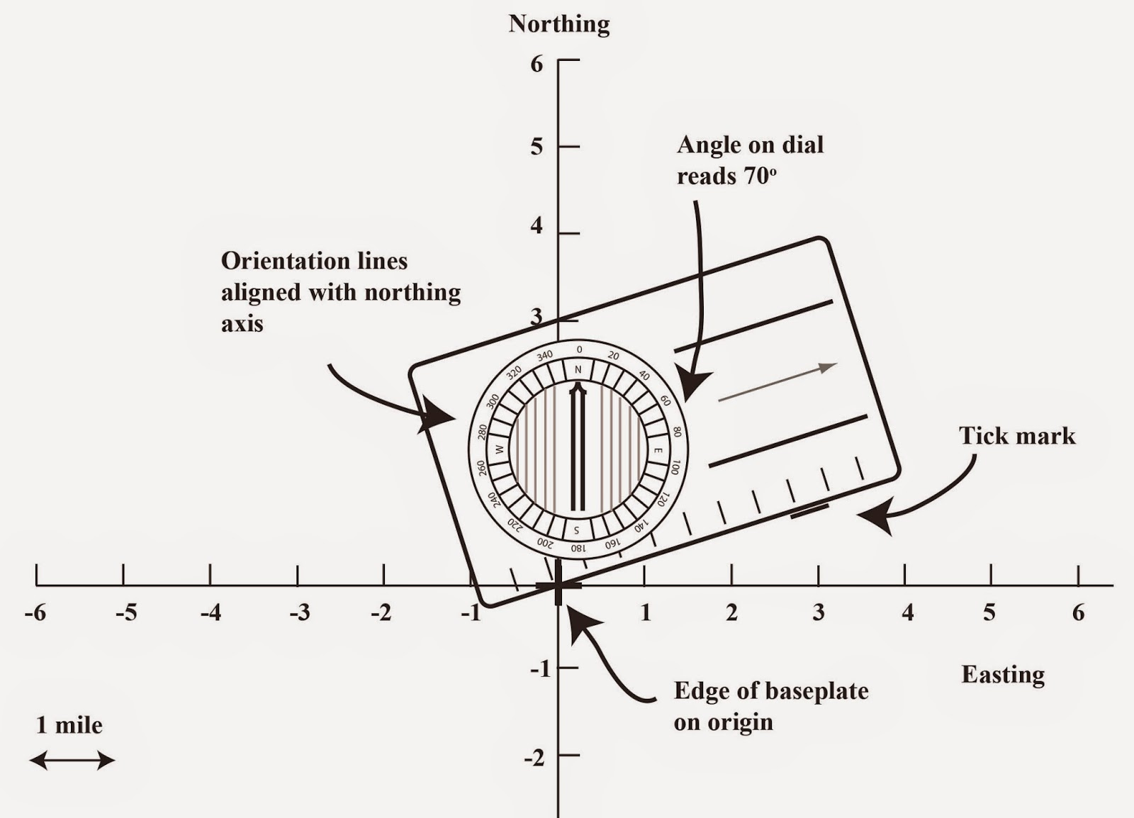 Introduction to displacementvectors the art of wayfinding figure 9 using a compass as a protractor here i illustrate how to place the seventy degree tick mark with the compass see text nvjuhfo Images