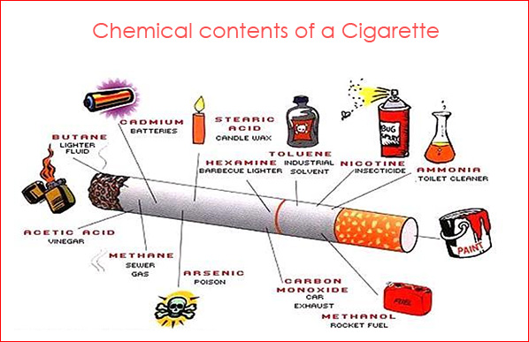 an analysis of the use and dangers of nicotine a chemical found in the smoke of tobacco products