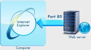Konfigurasi Iptables untuk Protokol HTTP port 80