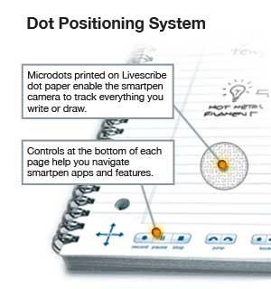 Pontos impressos no papel especial permitem rastrear tudo o que for escrito