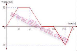 Grafik Soal Kinematika Gerak Lurus