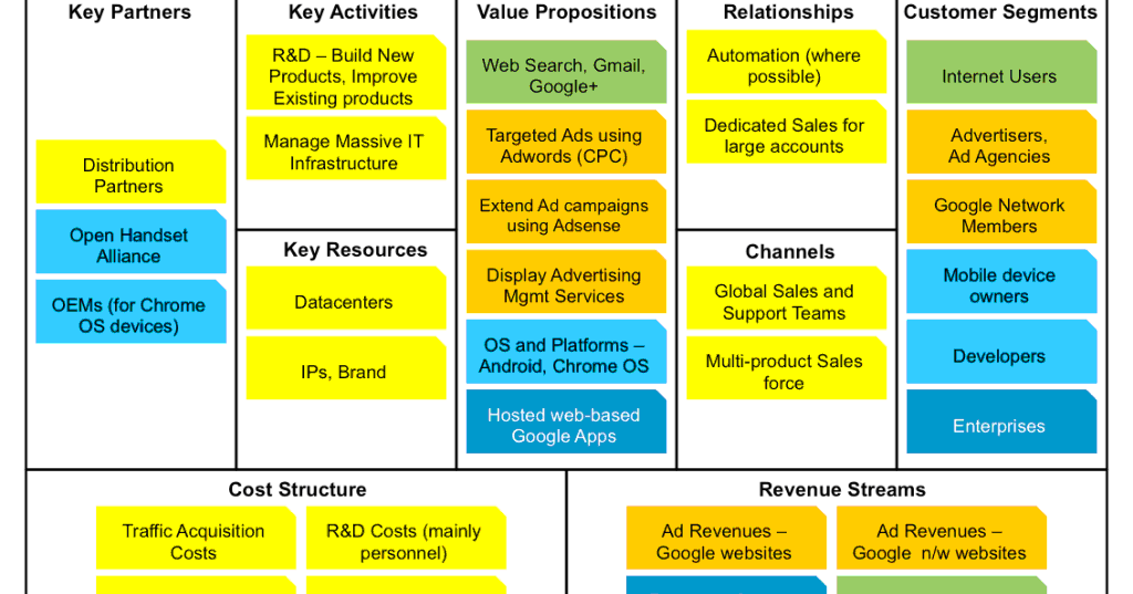 e business model facebook Learn how alibaba and amazon compare in terms of each company's applied business model  the difference between amazon and alibaba's business models.