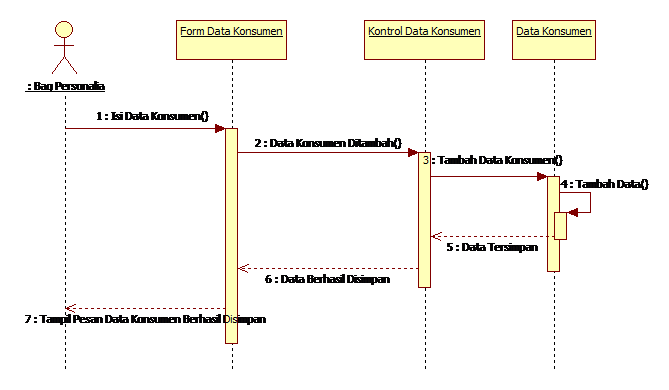 Std diagram adalah wiring diagram state diagram adalah 28 images state diagram statechart diagram 1553 cable diagram std diagram adalah swarovskicordoba Image collections