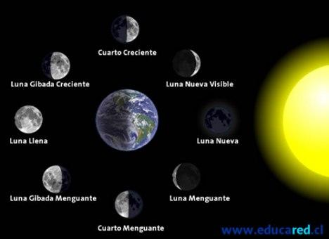 De lo posible se sabe demasiado viaje a la luna Cuando hay luna creciente