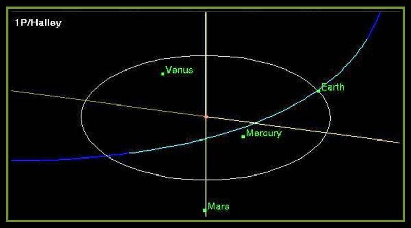 The orbit of comet 1P, otherwise known as Halley's Comet