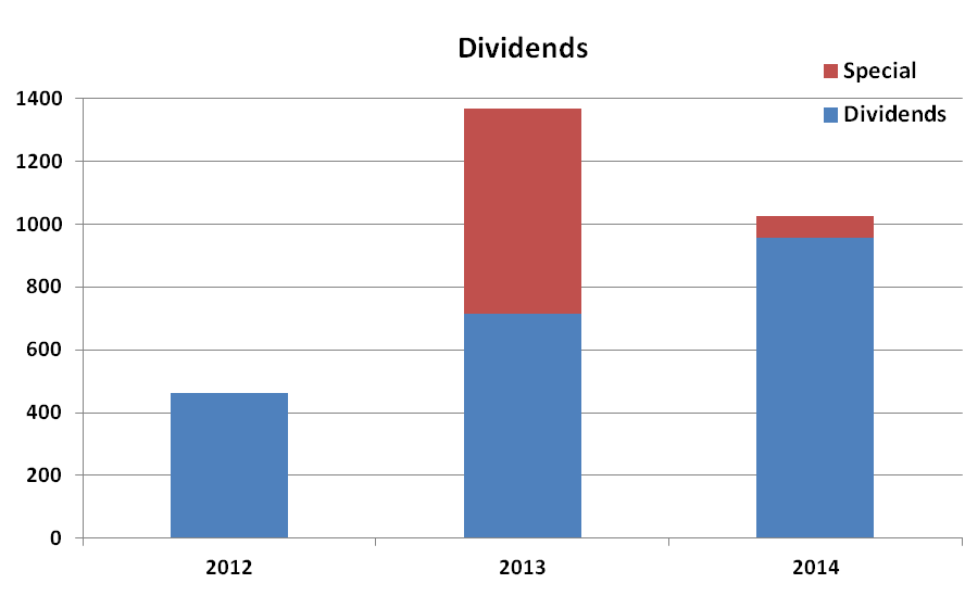 Dividends, summary, 2012, 2013, 2014