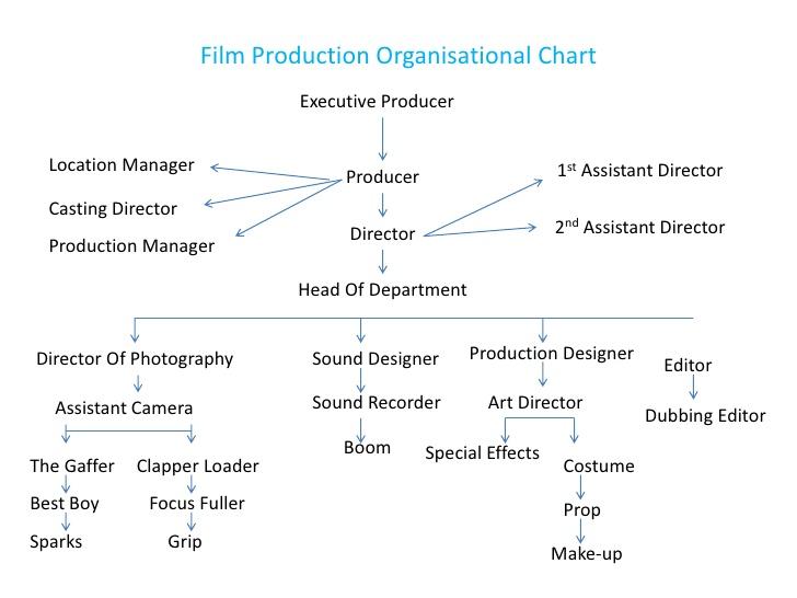 animation job descriptions