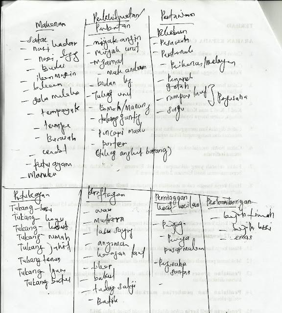 Contoh Penulisan PENGHARGAAN Kerja kursus