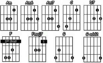 The Thin Ice pink floyd acordes guitarra