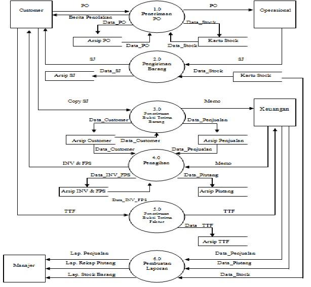 Iseng2 berhadiah juli 2011 diagram nol sistem akuntansi berjalan ccuart Images